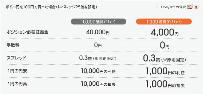 1000通貨取引