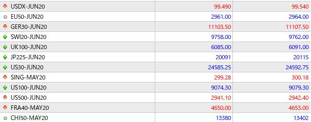 XMTradingzero口座の株式指数の先物の12銘柄