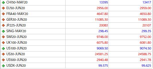 スタンダード口座の株式指数の先物の12銘柄一覧