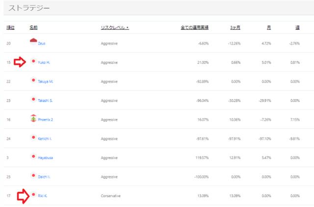 日本人ソーシャルトレーダー一覧
