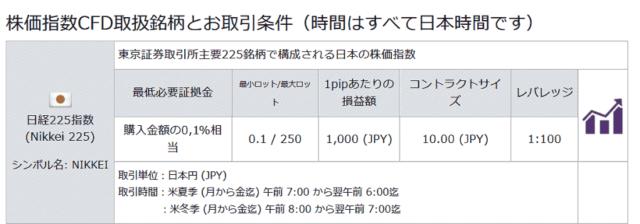 日経225の取引条件