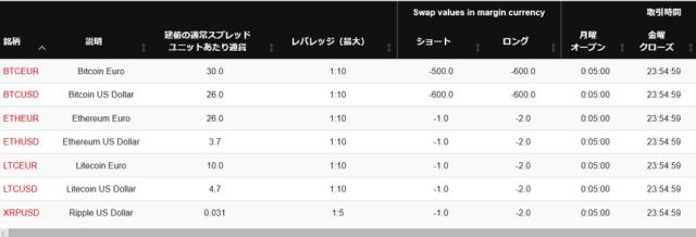 HotForexの仮想通貨のスワップとスプレッド