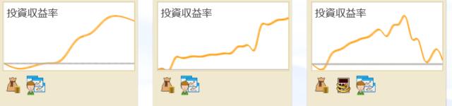 投資収益率のグラフ