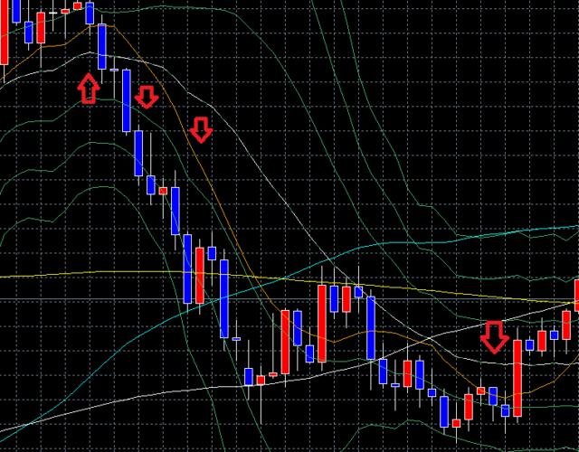 ドル円の4時間足の下降トレンド中のチャート画像