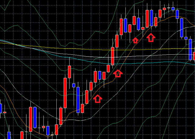 ドル円の8時間足の上昇トレンド中のチャート画像