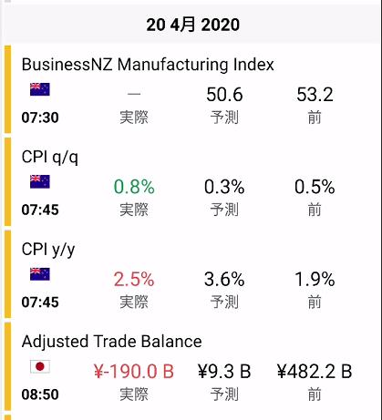 日々の各国の経済指標の予測値や結果