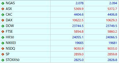 スタンダード口座の株式指数の10銘柄一覧