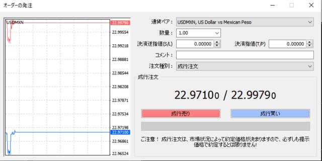 MT4でのUSD/MXN注文画面