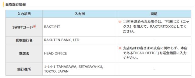楽天銀行SWIFTコードや住所情報
