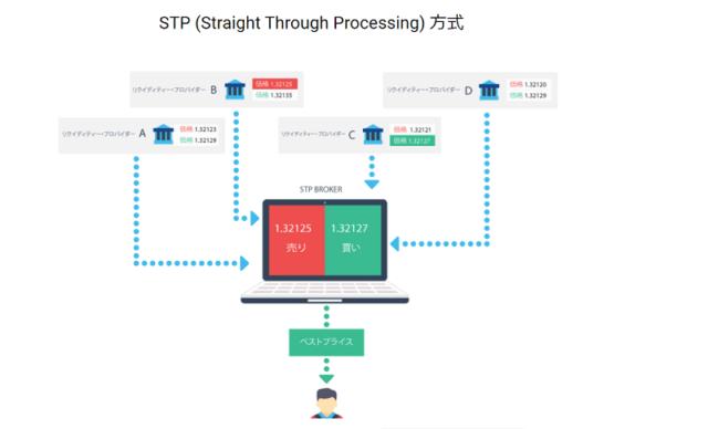 STP方式の説明画像